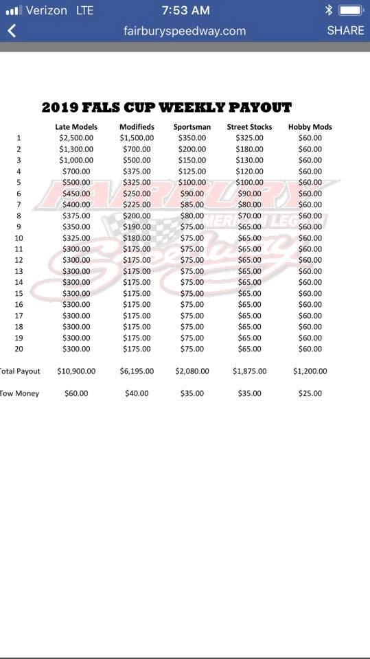 Fairbury 2019 Weekly Payouts.jpg
